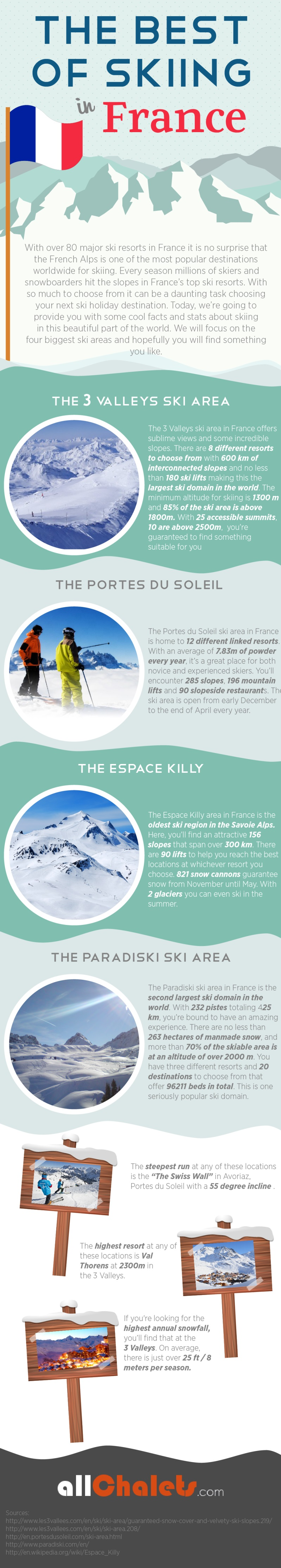 Skiing in France Infographic